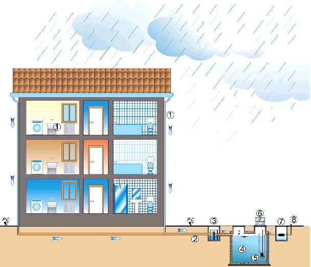 Meteobox impianto recupero acqua piovana - Impianto acqua casa ...